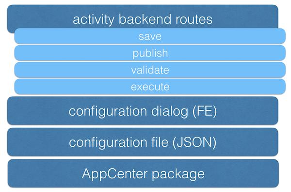 Custom Journey Builder activity components