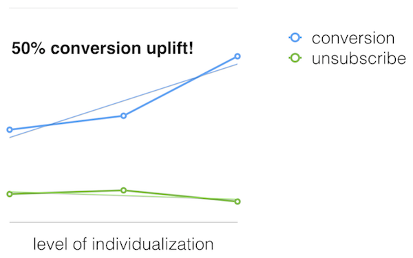 Salesforce Marketing Cloud - Conversion uplift achieved by individualization